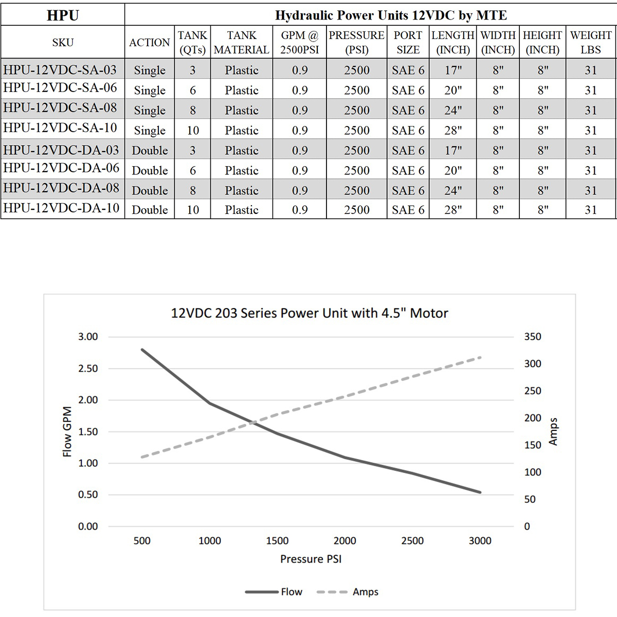 single acting 6 quarts hydraulic power unit 12V DC by MTE