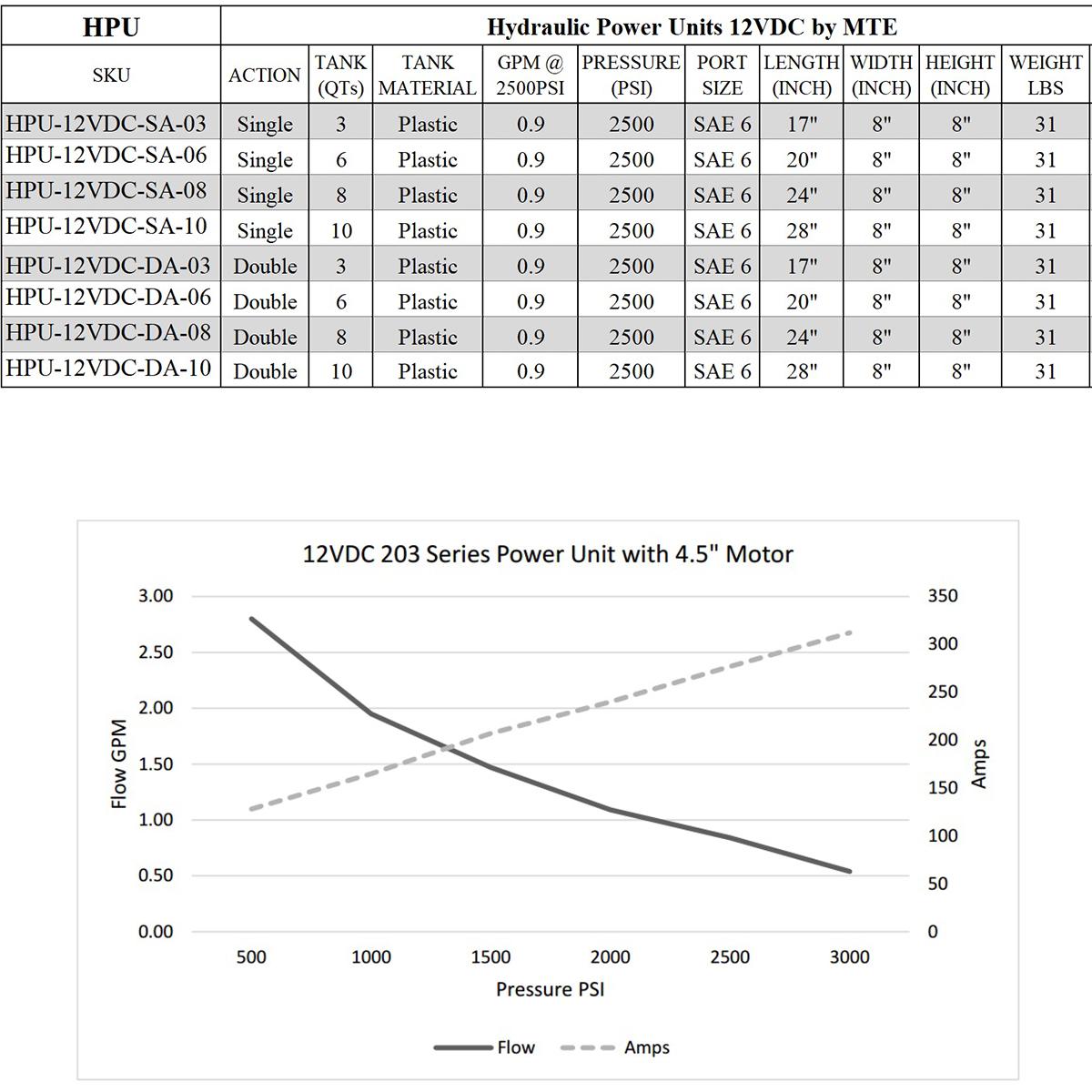 single acting 10 quarts hydraulic power unit 12V DC by MTE