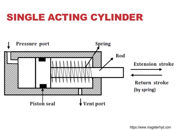 Single acting hydraulic cylinders VS double acting. | Magister Hydraulics