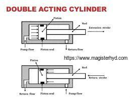 Single acting hydraulic cylinders VS double acting.   Magister Hydraulics