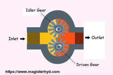 Hydraulic gear pump replacement. What to look for? |Magister Hydraulics